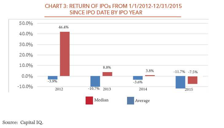 the state of the ipo market perritt capital management